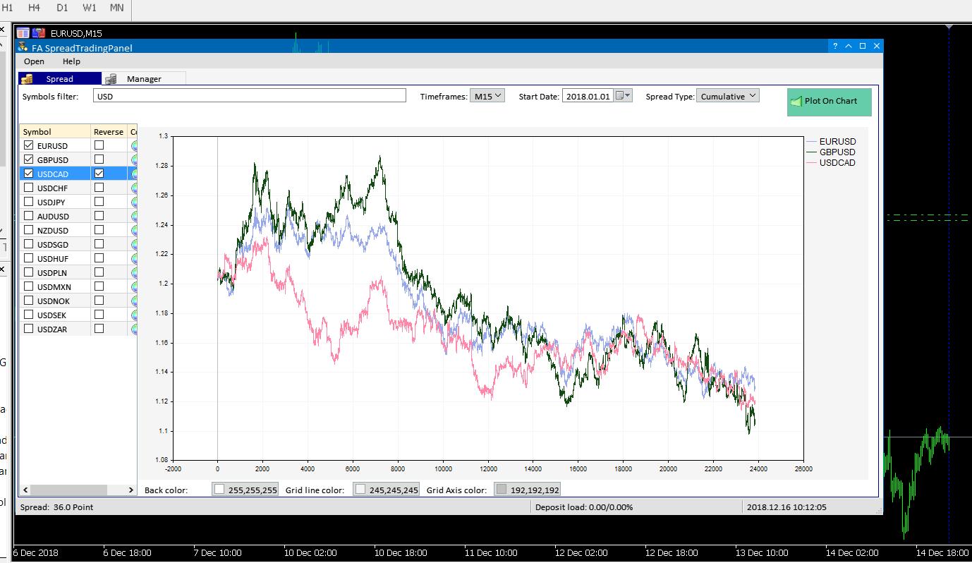 EURUSD vs GBPUSD vs USDCADrev - FA Spread Trading Panel