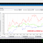 USDCAD vs GOLD vs SILVER - FA Spread Trading Panel
