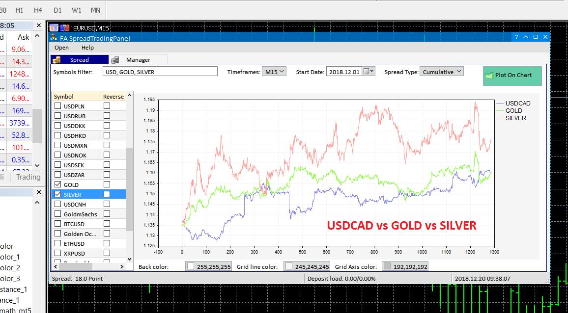 USDCAD vs GOLD vs SILVER - FA Spread Trading Panel