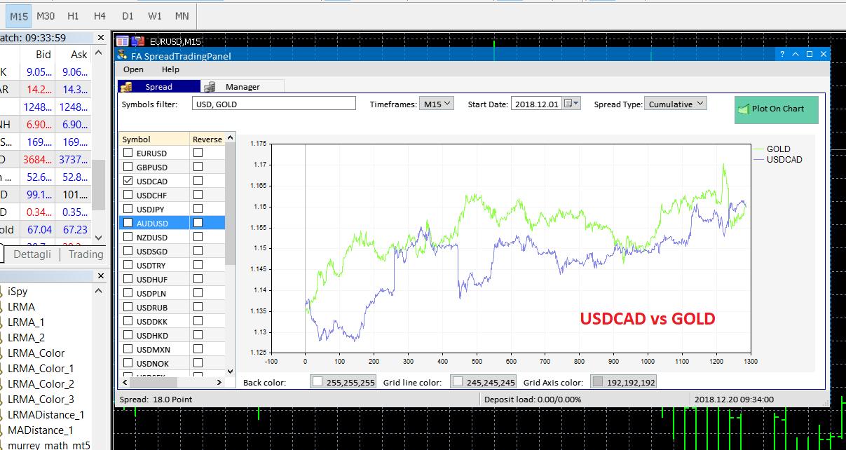 USDCAD vs GOLD - FA Spread Trading Panel